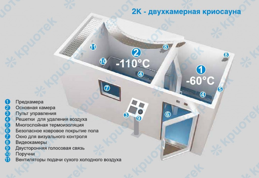 Криосауна в москве адреса цены
